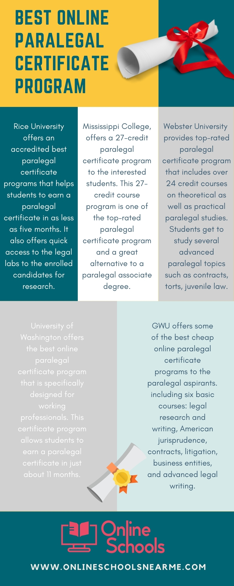 Best Online Paralegal Certificate Program