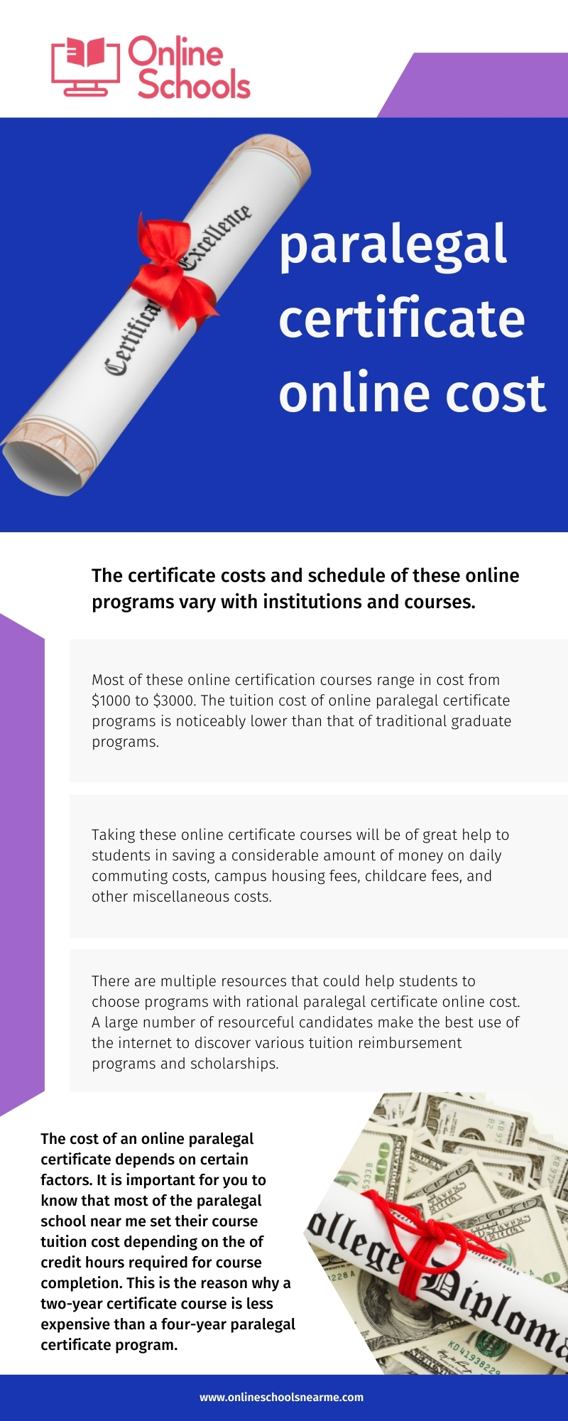 Paralegal certificate online cost