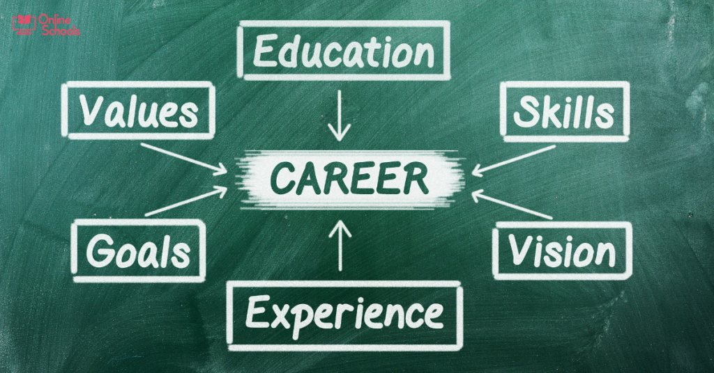 Career Education Corporation careers