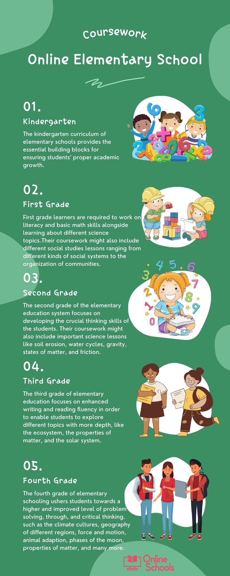 Coursework of online elementary school